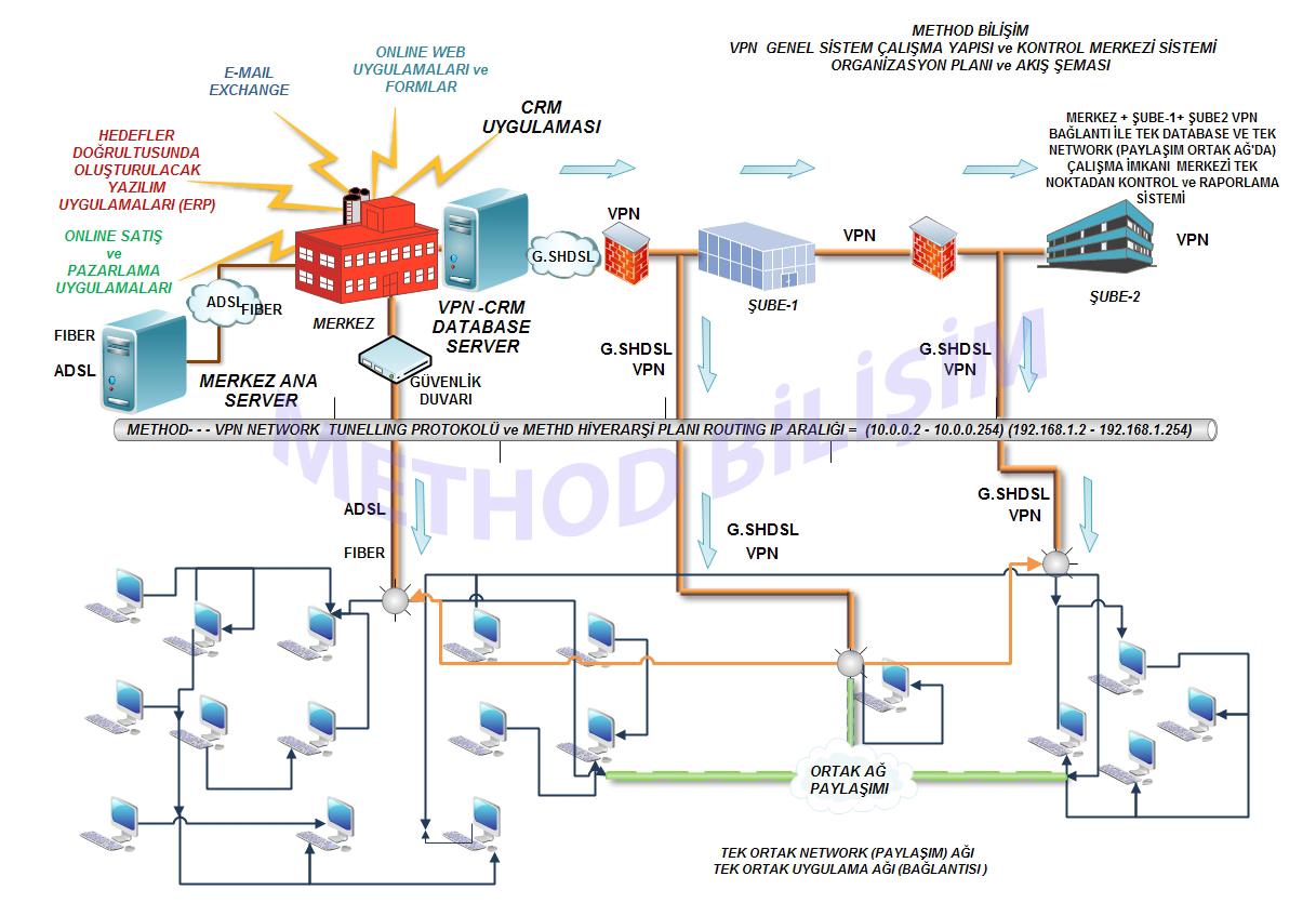 Method bilişim VPN Sistemi
